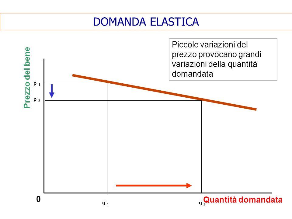 DOMANDA ELASTICA Piccole variazioni del prezzo provocano grandi variazioni della quantità domandata.