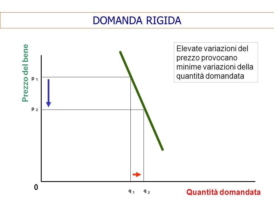 DOMANDA RIGIDAElevate variazioni del prezzo provocano minime variazioni della quantità domandata. Prezzo del bene.