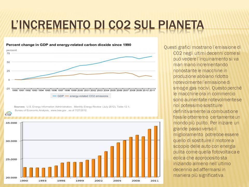 L'incremento di co2 sul pianeta