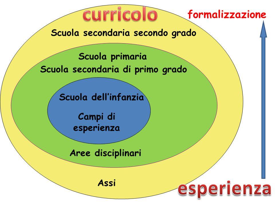 formalizzazione Scuola secondaria secondo grado Scuola primaria