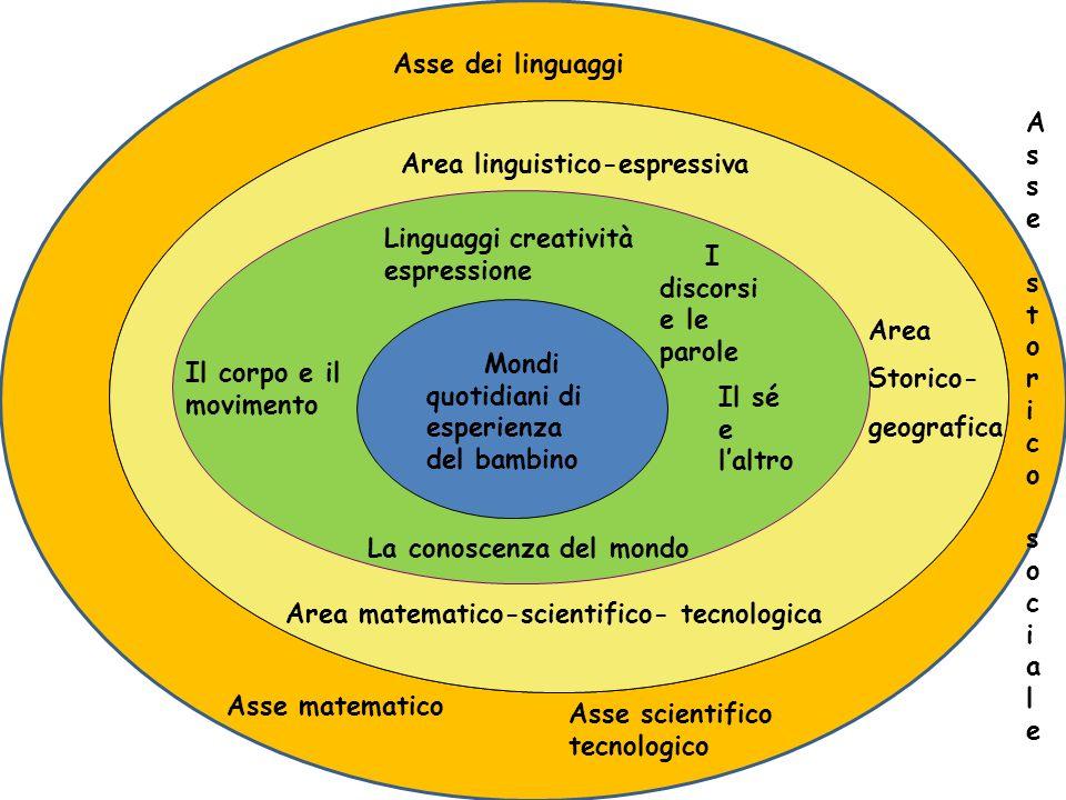 Area linguistico-espressiva