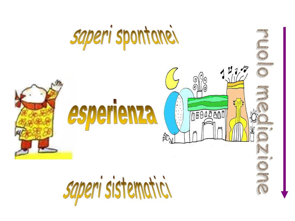 saperi spontanei esperienza ruolo mediazione saperi sistematici 28