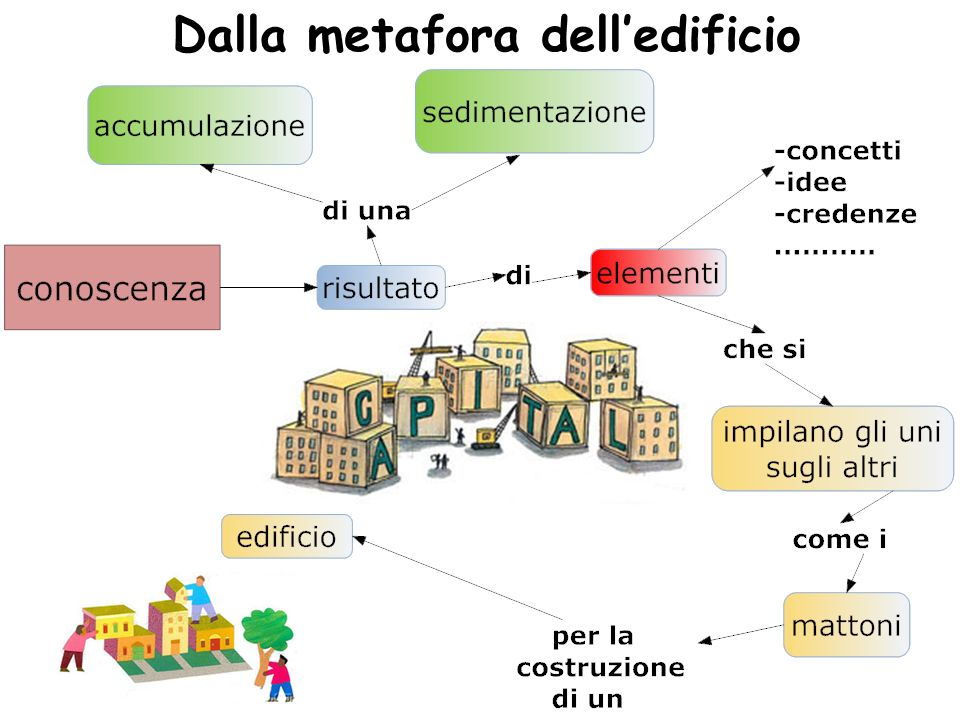 Dalla metafora dell'edificio
