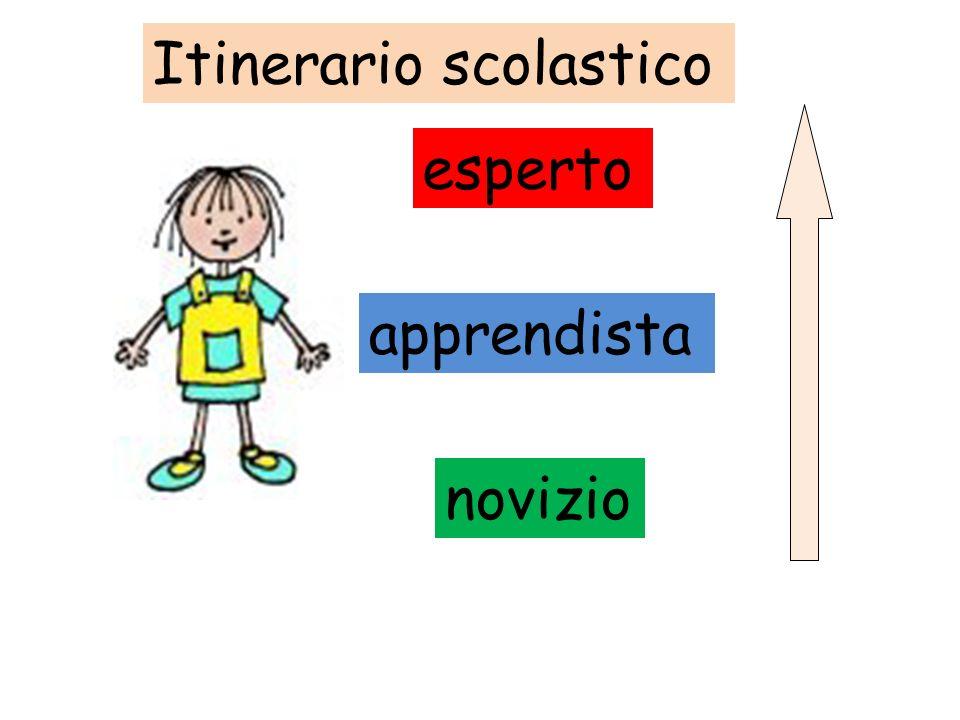 Itinerario scolastico