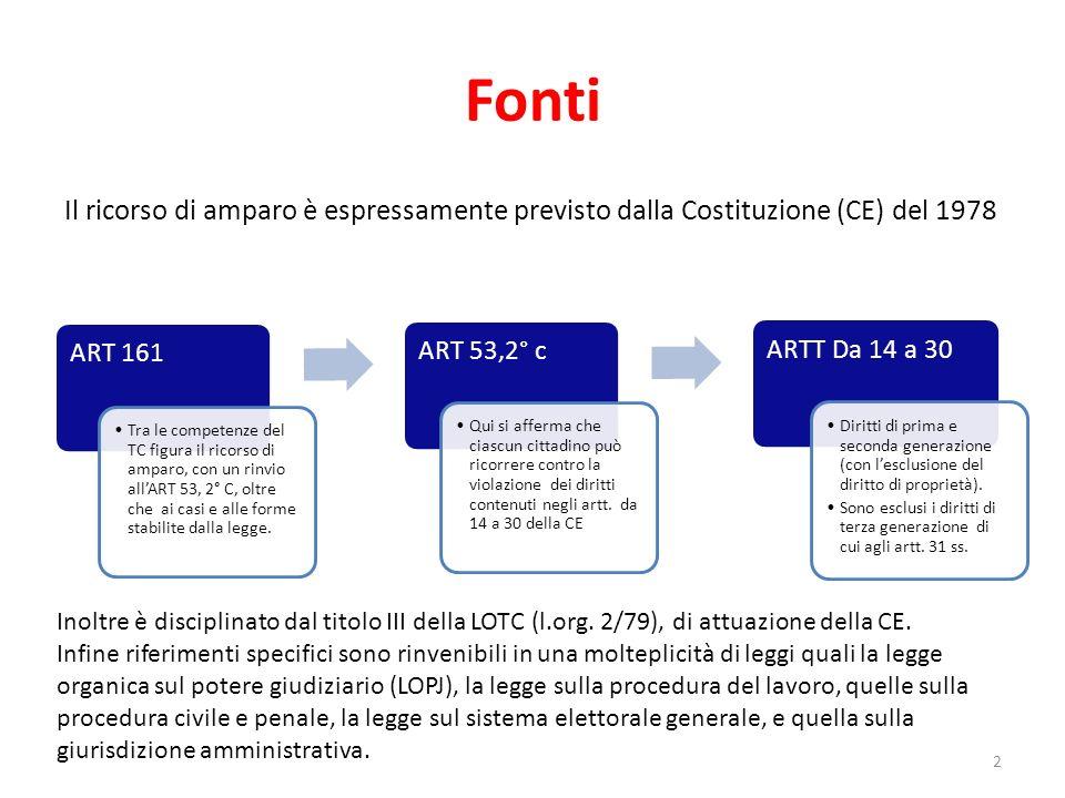 Fonti ART 161.