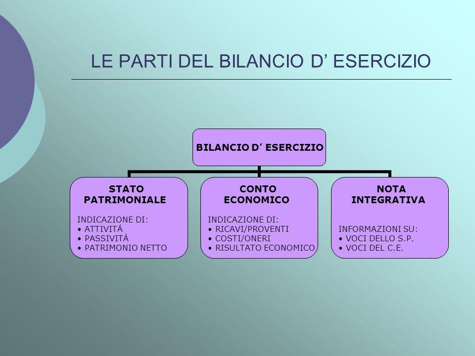 LE PARTI DEL BILANCIO D' ESERCIZIO