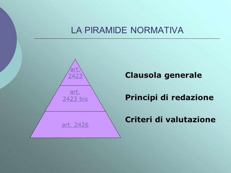 LA PIRAMIDE NORMATIVA Clausola generale Principi di redazione