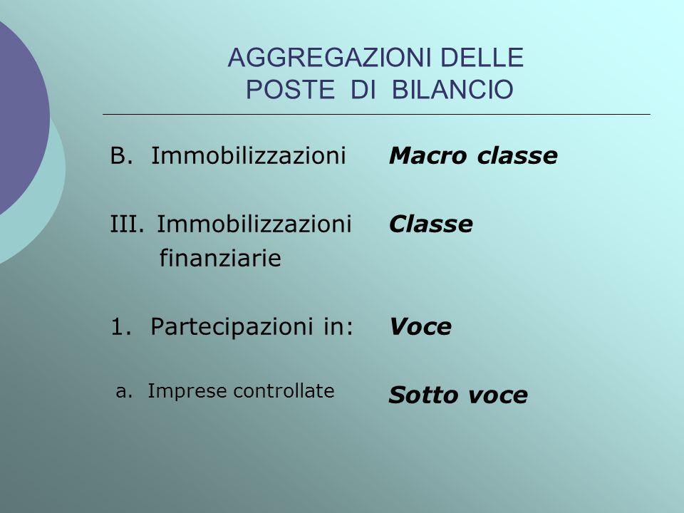 AGGREGAZIONI DELLE POSTE DI BILANCIO