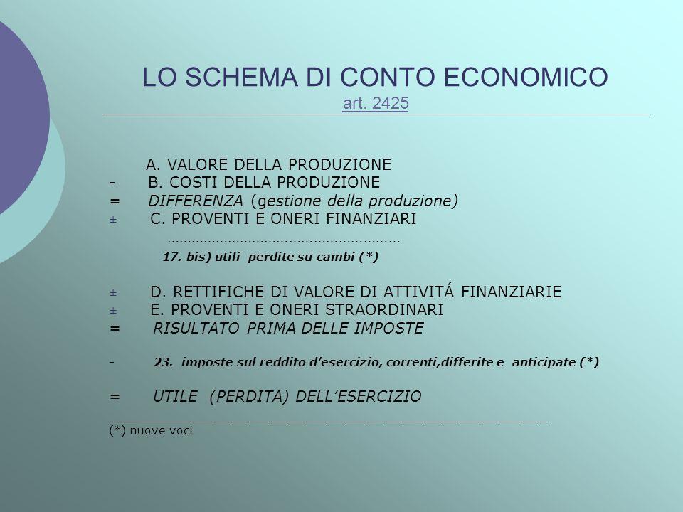 LO SCHEMA DI CONTO ECONOMICO art. 2425