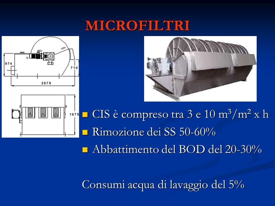 MICROFILTRI CIS è compreso tra 3 e 10 m3/m2 x h