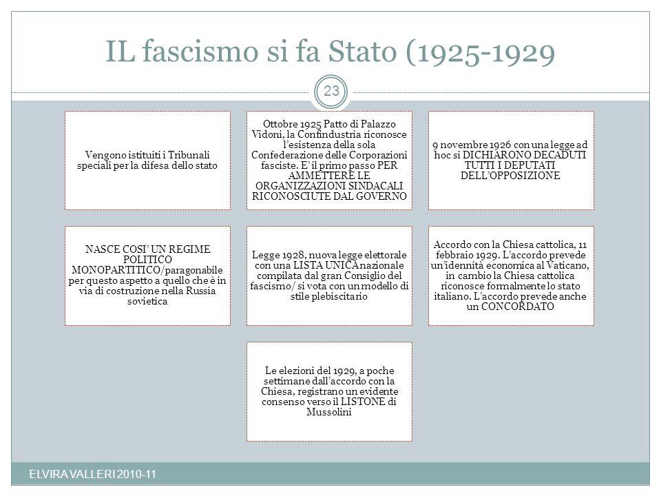 IL fascismo si fa Stato (1925-1929