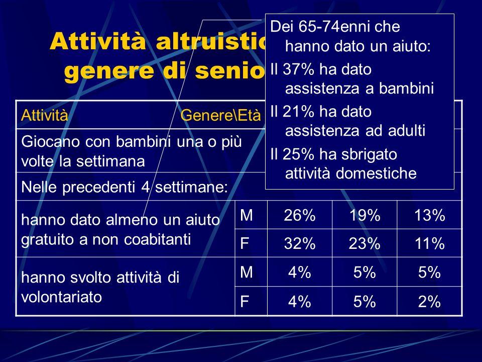 Attività altruistiche per età e genere di senior ed anziani