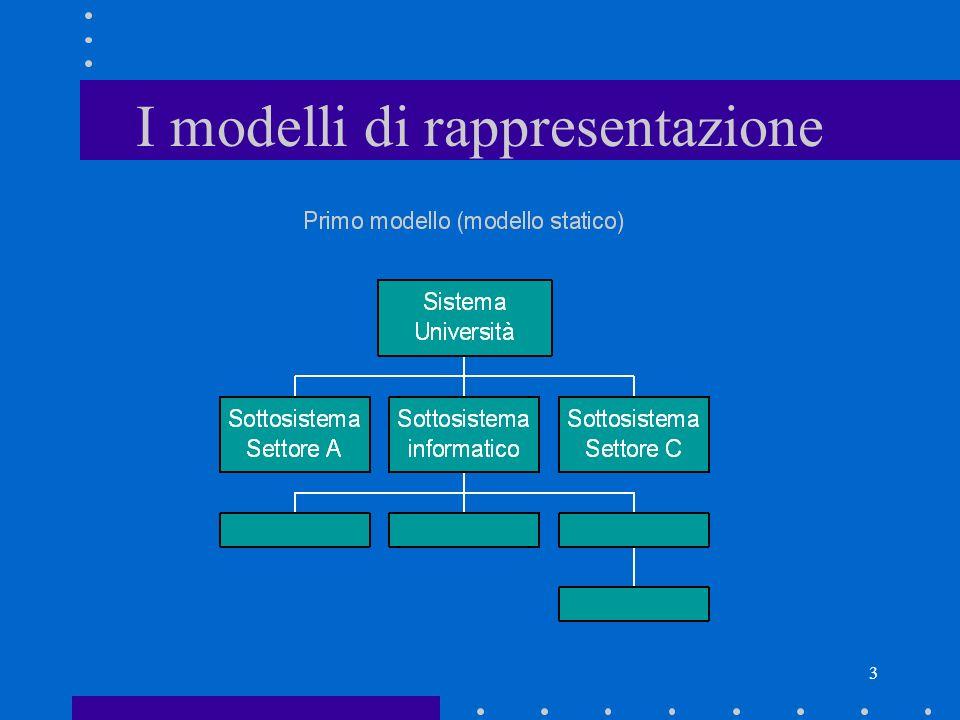 I modelli di rappresentazione
