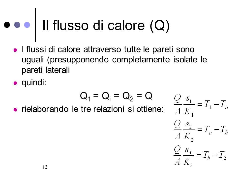 Il flusso di calore (Q) Q1 = Qi = Q2 = Q