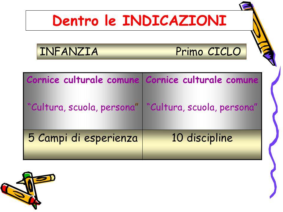 Dentro le INDICAZIONI INFANZIA Primo CICLO 5 Campi di esperienza