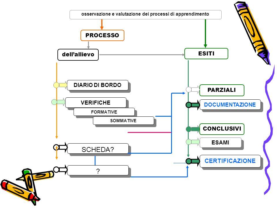 osservazione e valutazione dei processi di apprendimento