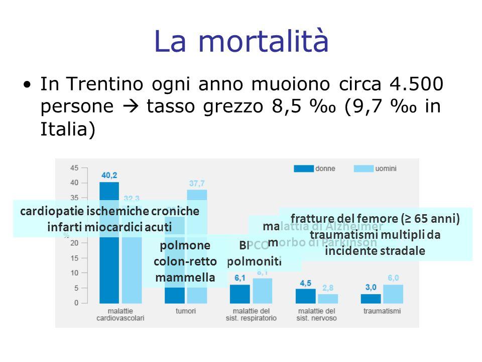 La mortalità In Trentino ogni anno muoiono circa 4.500 persone  tasso grezzo 8,5 ‰ (9,7 ‰ in Italia)