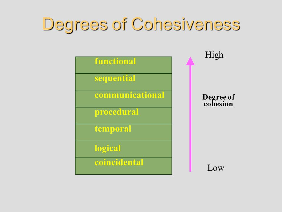 Degrees of Cohesiveness