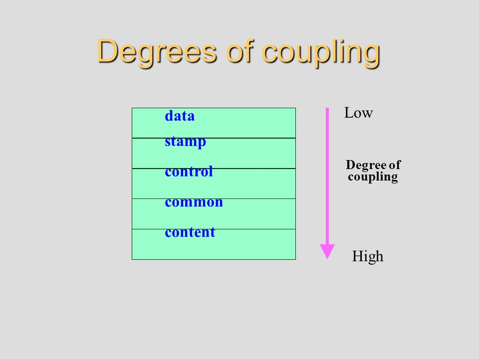 Degrees of coupling Low data stamp control common content High