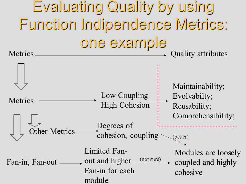 Evaluating Quality by using Function Indipendence Metrics: one example