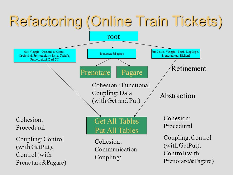 Refactoring (Online Train Tickets)
