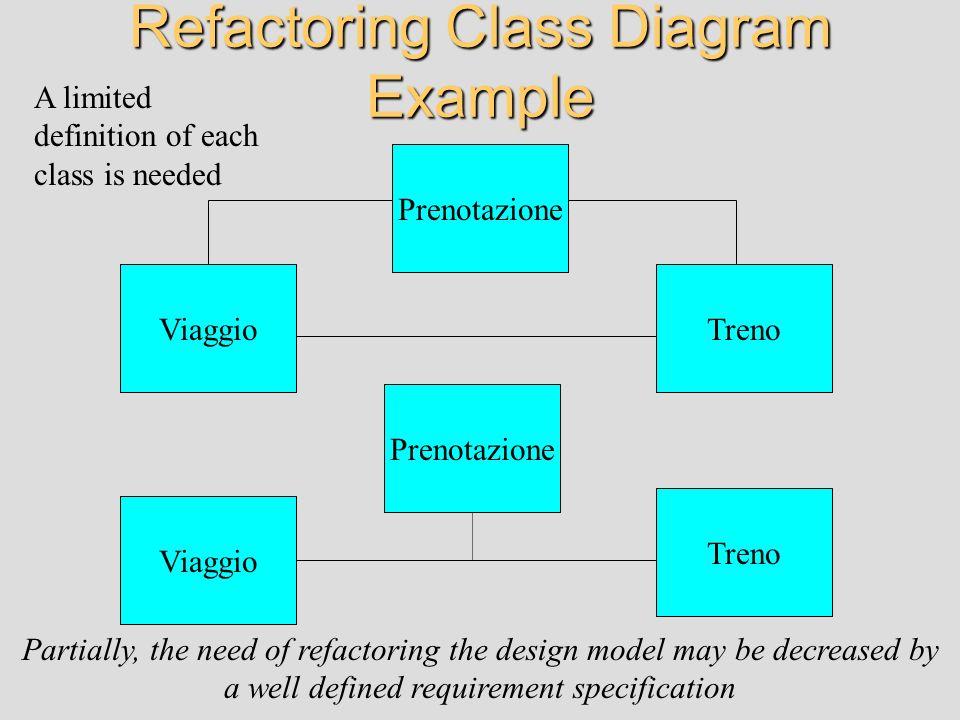 Refactoring Class Diagram Example