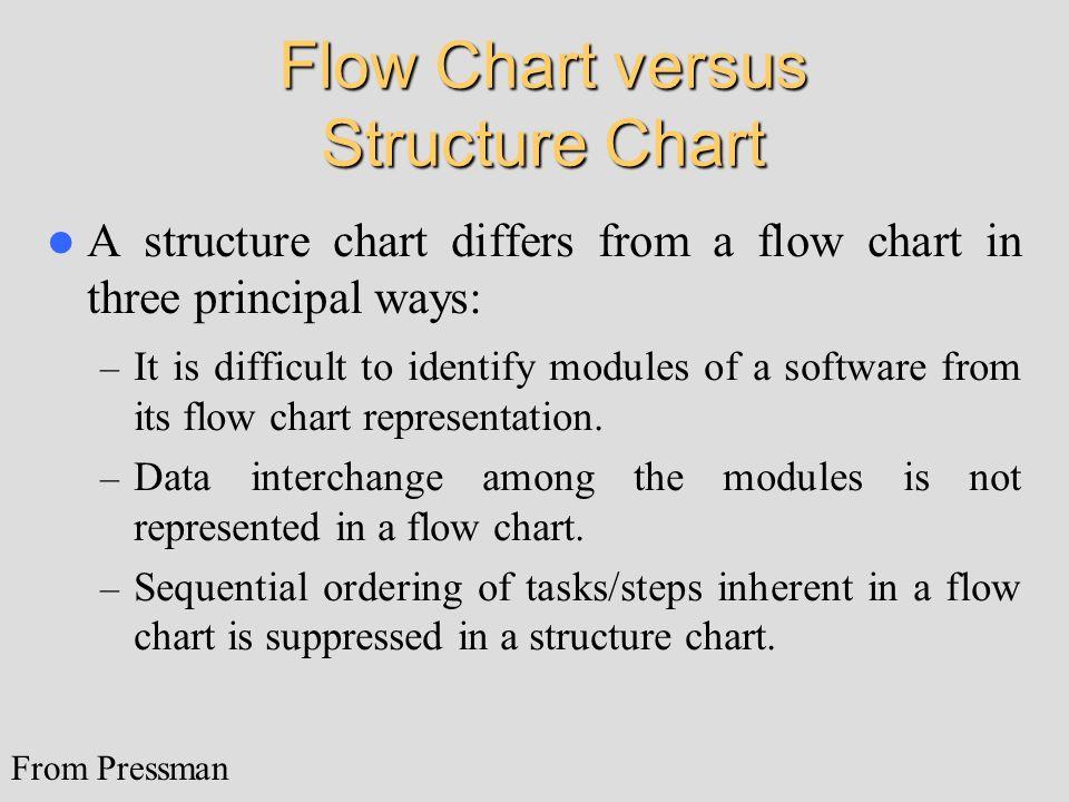 Flow Chart versus Structure Chart