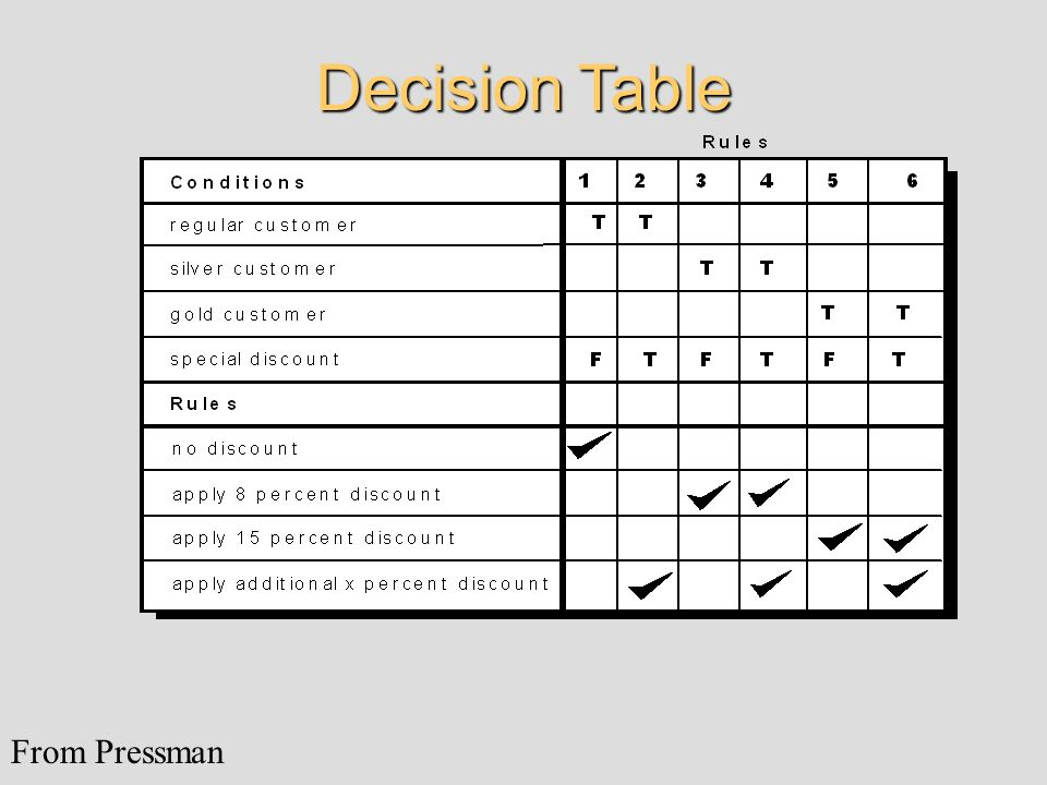 Decision Table From Pressman