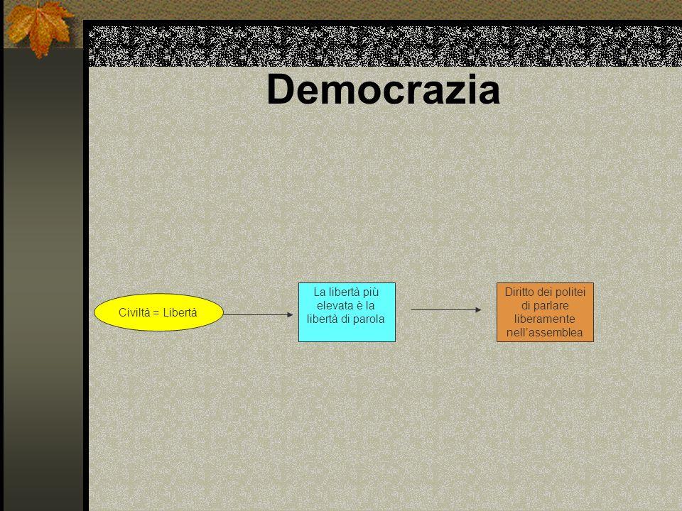 Democrazia La libertà più elevata è la libertà di parola