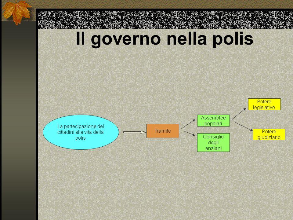Il governo nella polis Potere legislativo Assemblee popolari