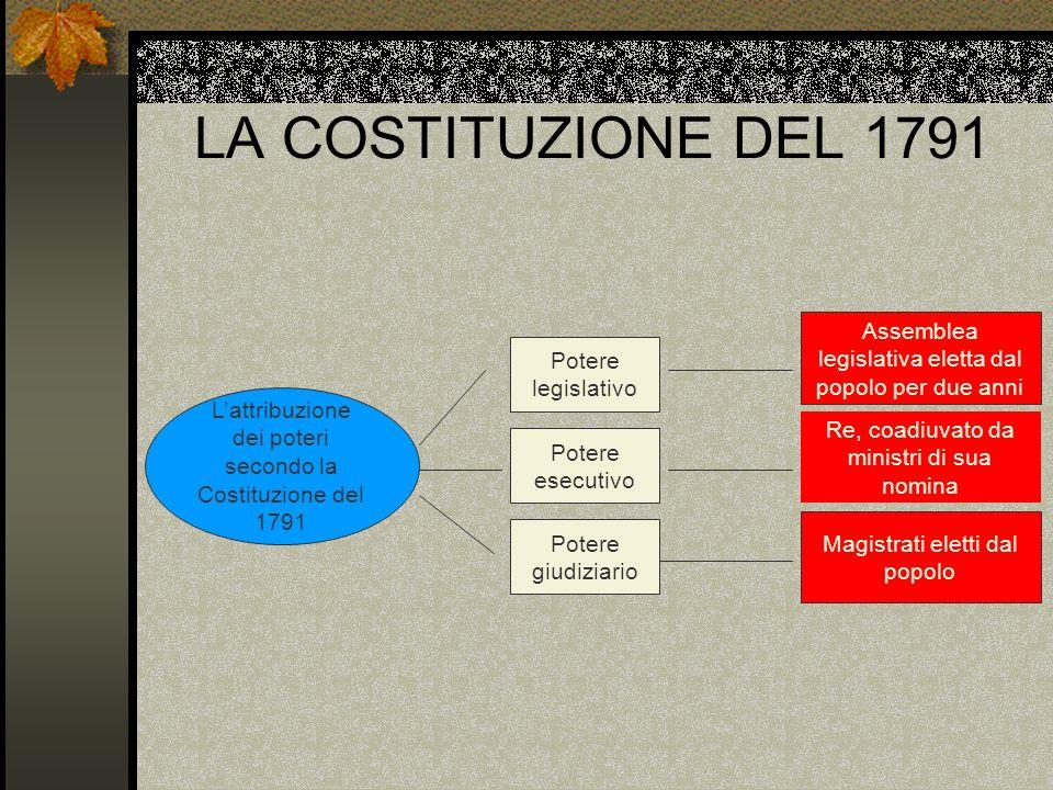 LA COSTITUZIONE DEL 1791 Assemblea legislativa eletta dal popolo per due anni. Potere legislativo.
