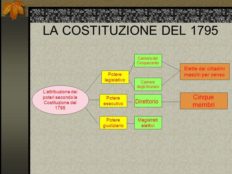 LA COSTITUZIONE DEL 1795 Cinque membri Direttorio