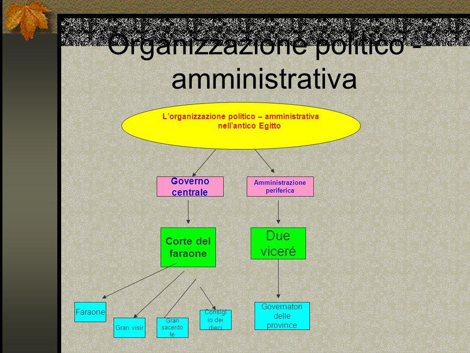 Organizzazione politico - amministrativa
