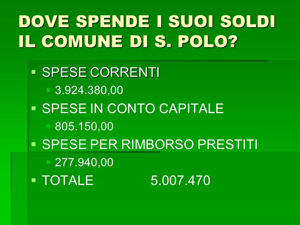 DOVE SPENDE I SUOI SOLDI IL COMUNE DI S. POLO