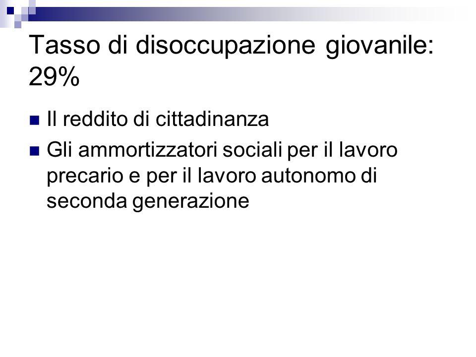 Tasso di disoccupazione giovanile: 29%
