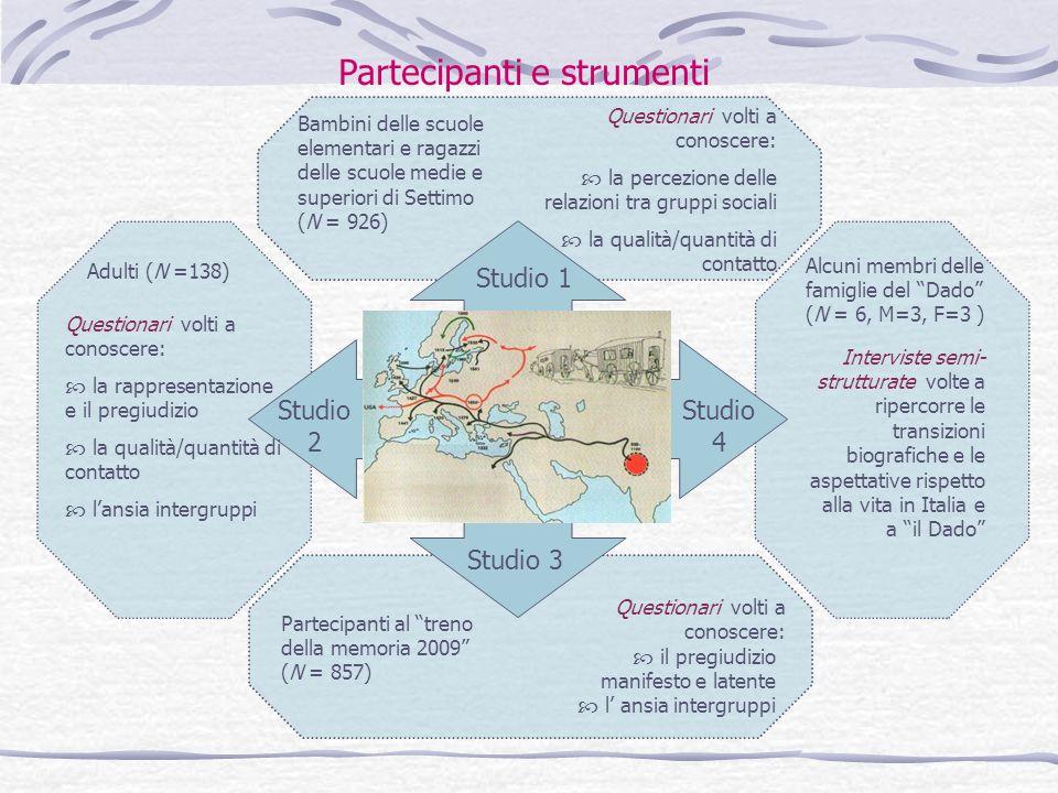 Partecipanti e strumenti