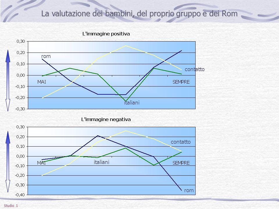 La valutazione dei bambini, del proprio gruppo e dei Rom