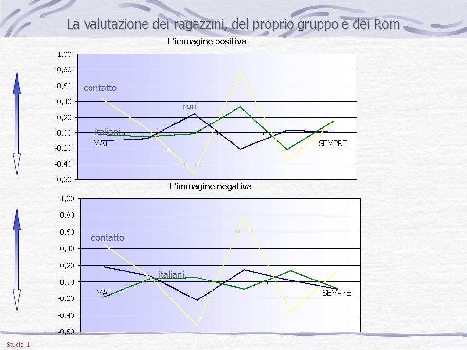 La valutazione dei ragazzini, del proprio gruppo e dei Rom