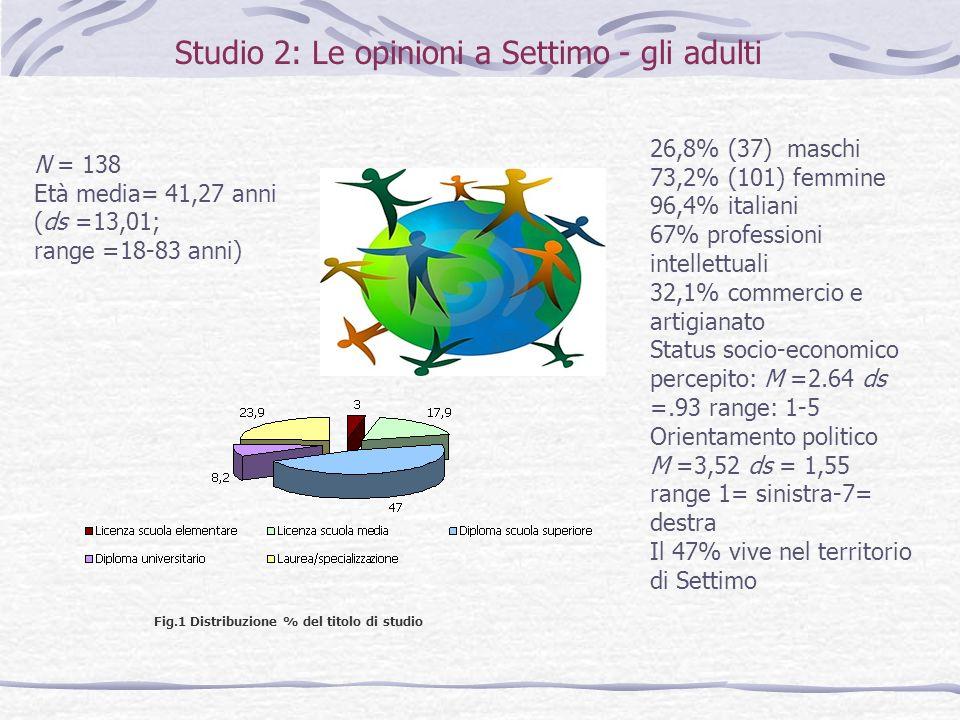 Fig.1 Distribuzione % del titolo di studio