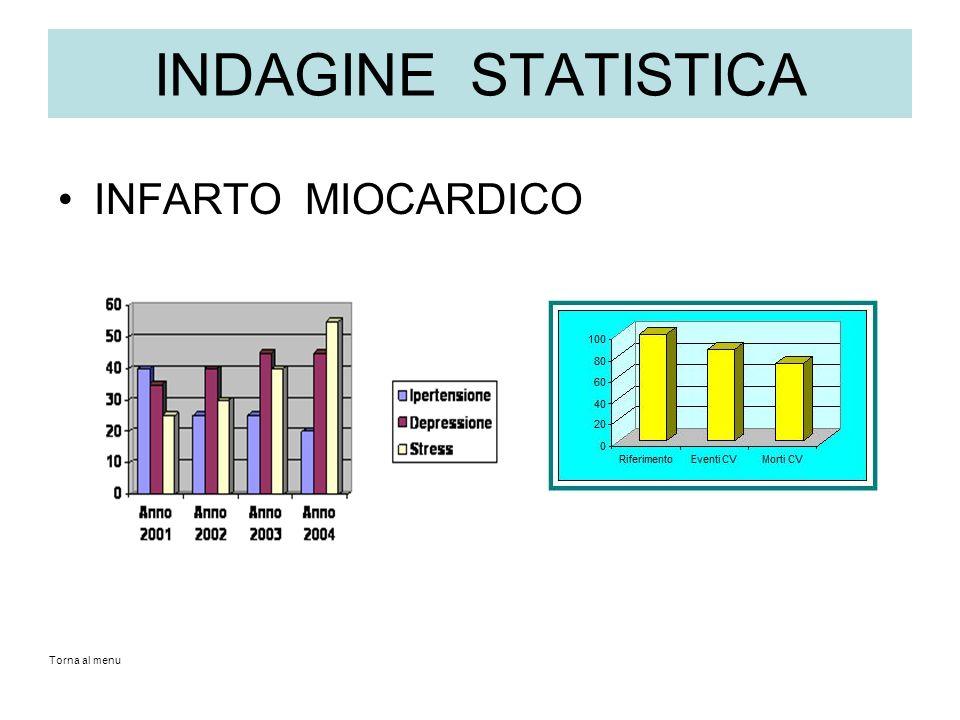 INDAGINE STATISTICA INFARTO MIOCARDICO Torna al menu