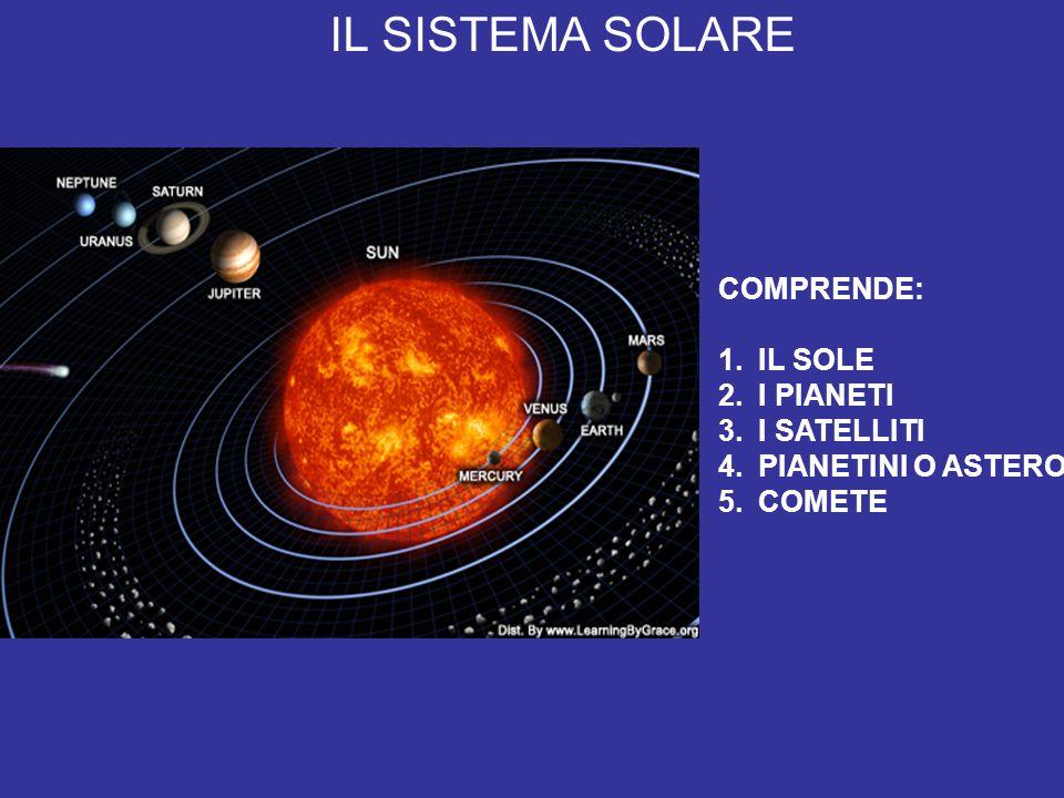 IL SISTEMA SOLARE IL SISTEMA SOLARE COMPRENDE: IL SOLE I PIANETI