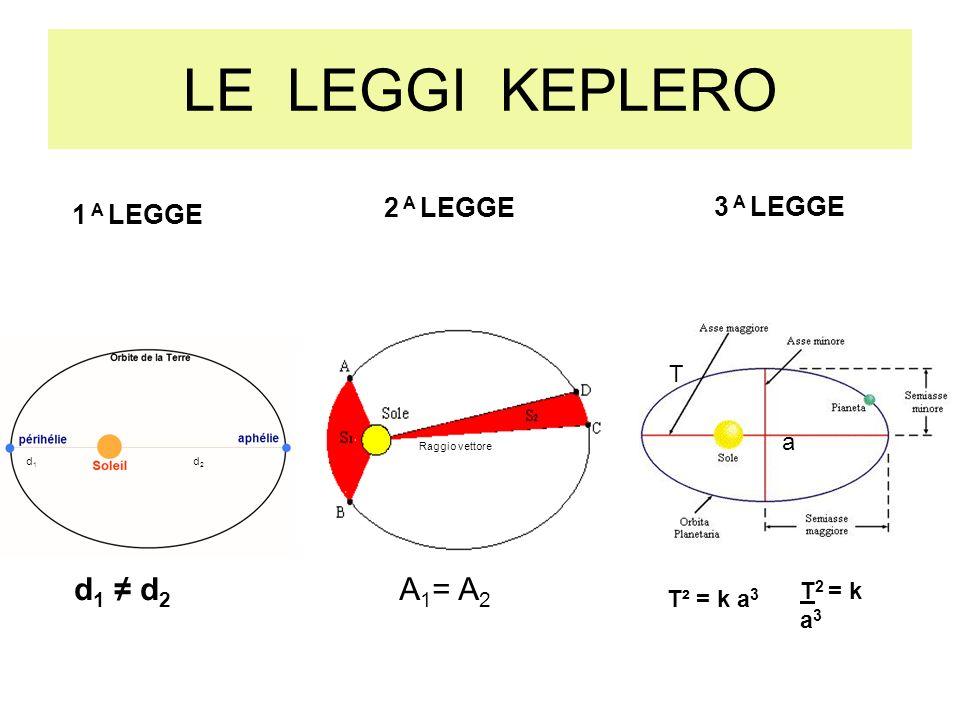 LE LEGGI KEPLERO A1= A2 d1 ≠ d2 2 A LEGGE 3 A LEGGE 1 A LEGGE T a