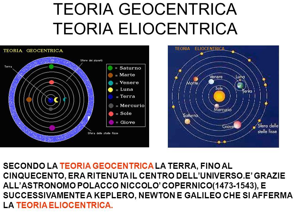 TEORIA GEOCENTRICA TEORIA ELIOCENTRICA