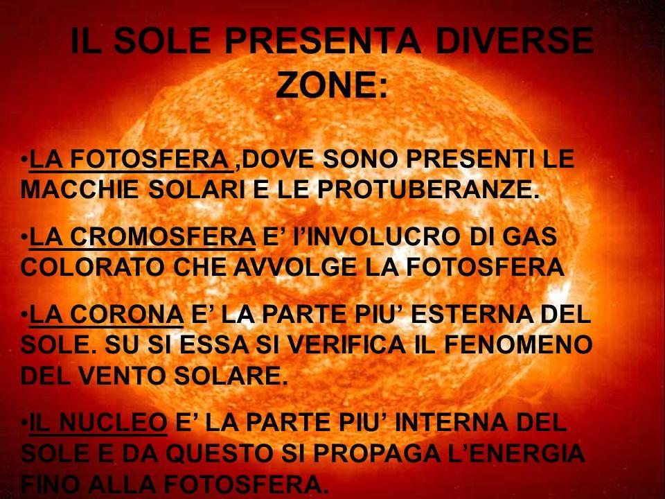IL SOLE PRESENTA DIVERSE ZONE: