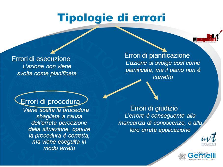 Tipologie di errori Errori di procedura Errori di pianificazione