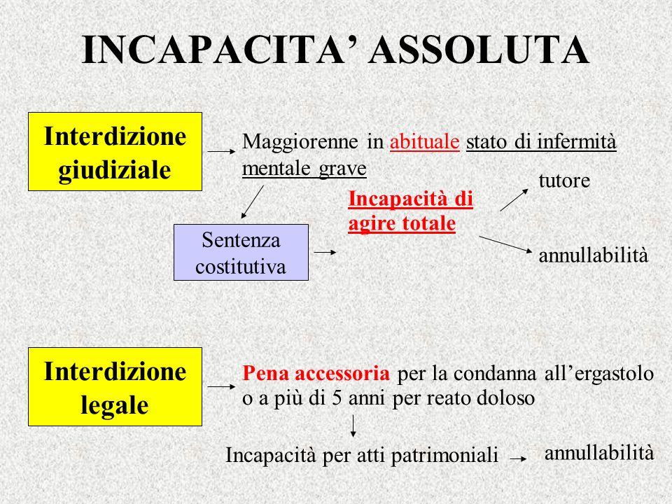 INCAPACITA' ASSOLUTA Interdizione giudiziale Interdizione legale