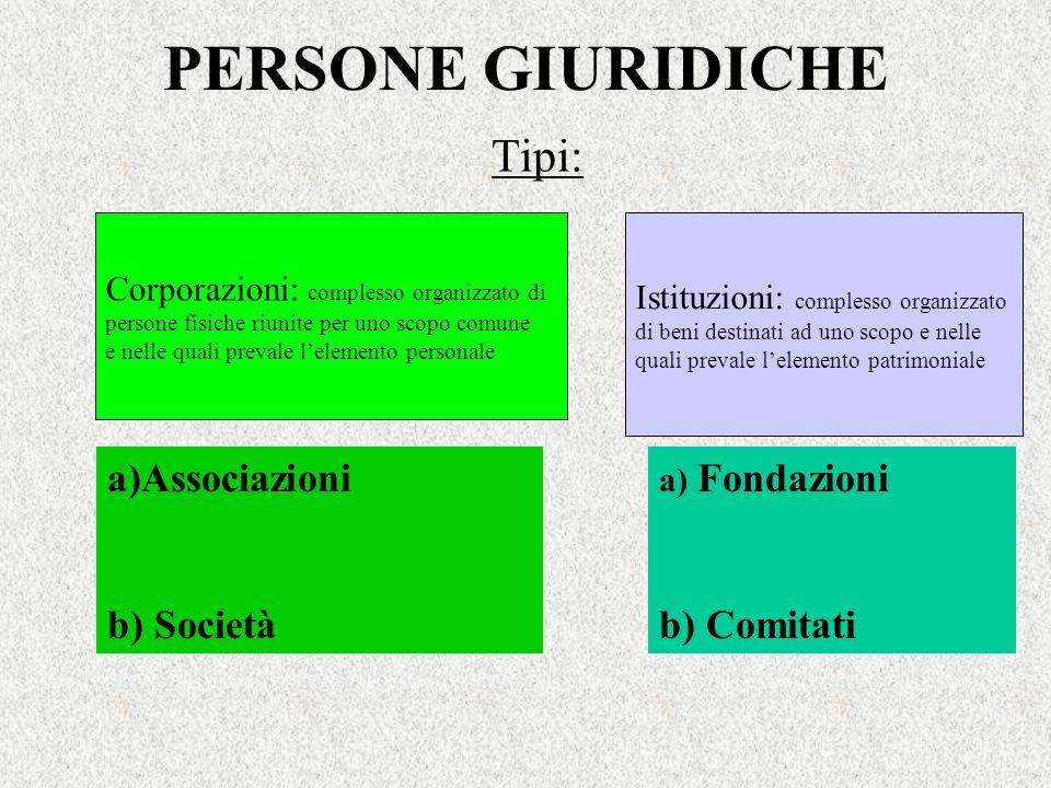 PERSONE GIURIDICHE Tipi: a)Associazioni b) Società b) Comitati