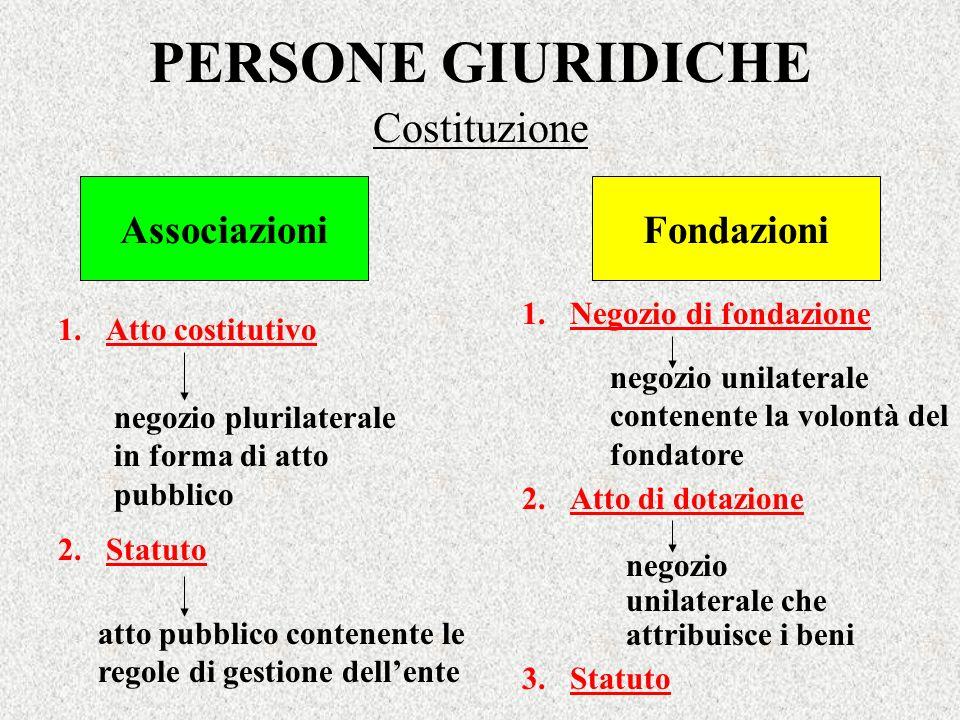 PERSONE GIURIDICHE Costituzione Associazioni Fondazioni