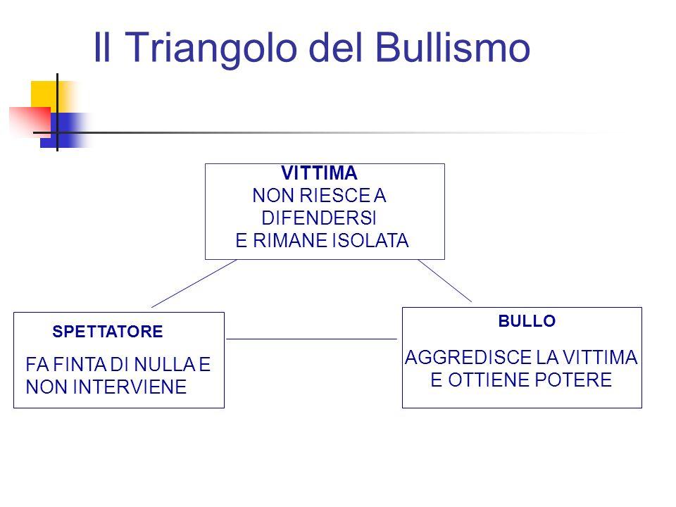 Il Triangolo del Bullismo