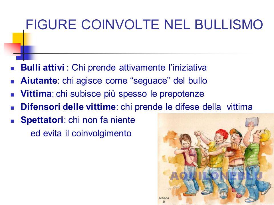 FIGURE COINVOLTE NEL BULLISMO